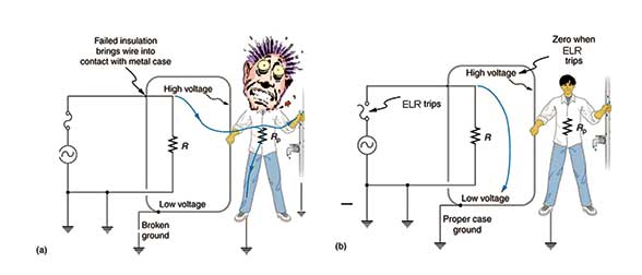 Earth leakage current : Measures & protection