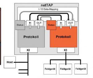 Problem Solver-Translator between Protocols