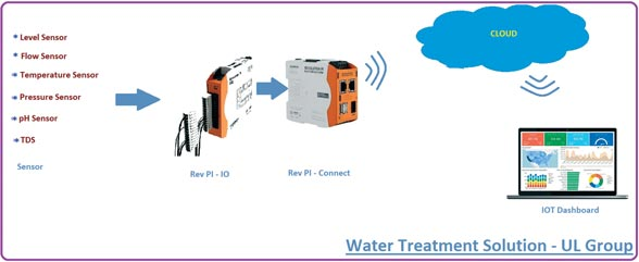IoT Solution for Water Treatment  By UL Group