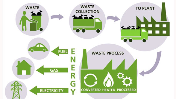 Waste to energy may not be a brilliant idea, yet