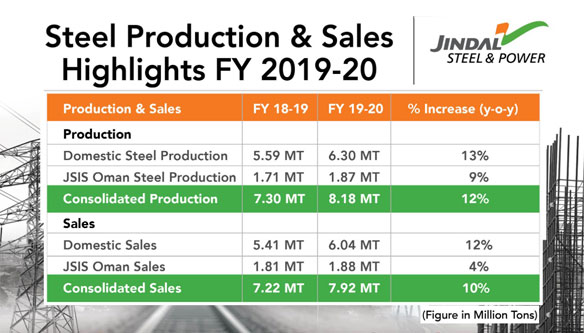 JSPL marks highest in production & sales in FY20