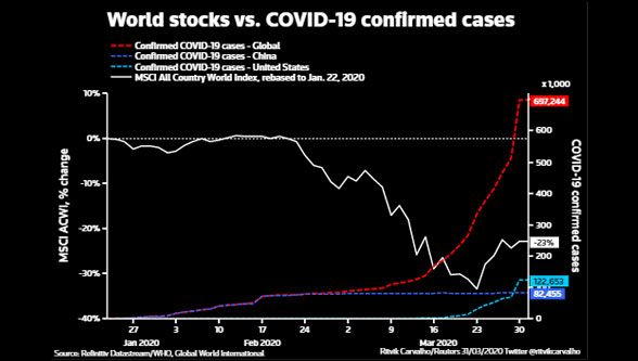 World Stock vs Covid confirmed Cases