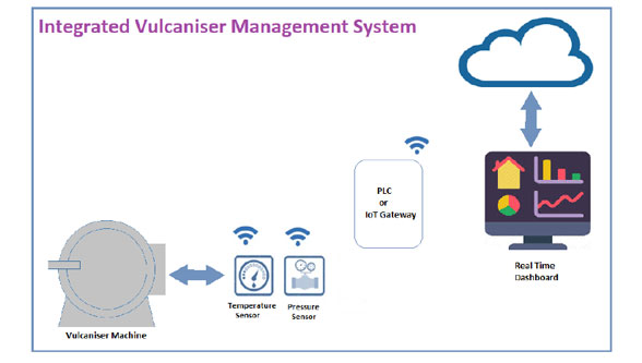 Integrated VMS System