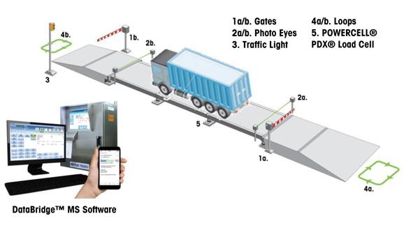 Mettler Toledo fraud prevention accessory guide