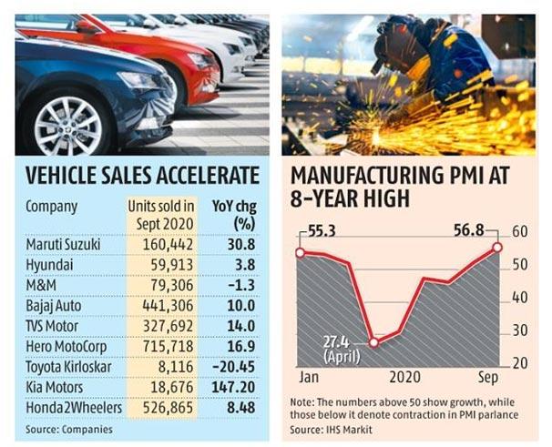 Automotive Market status in september 2020